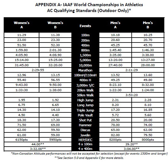 Canadian Team Qualification Standards for IAAF World Track and Field Championships - 2013