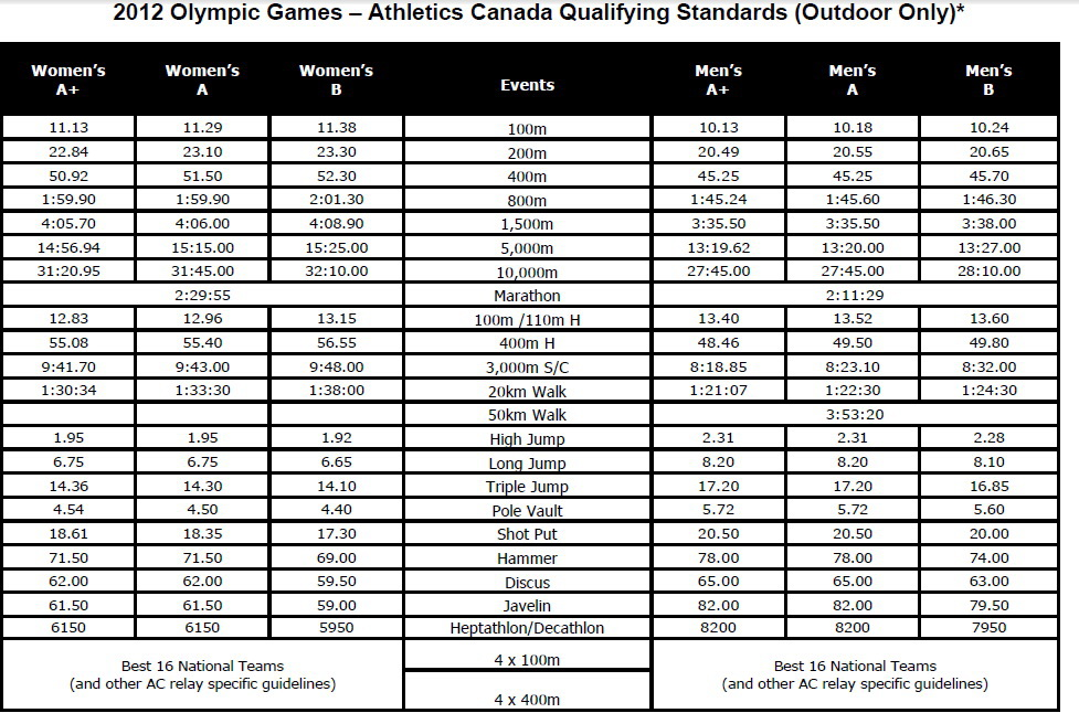 CanadianOlympicStandards