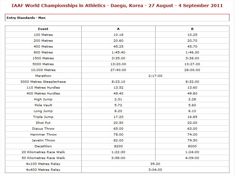 Entry: 2011 Daegu – IAAF World Track and Field Championshops