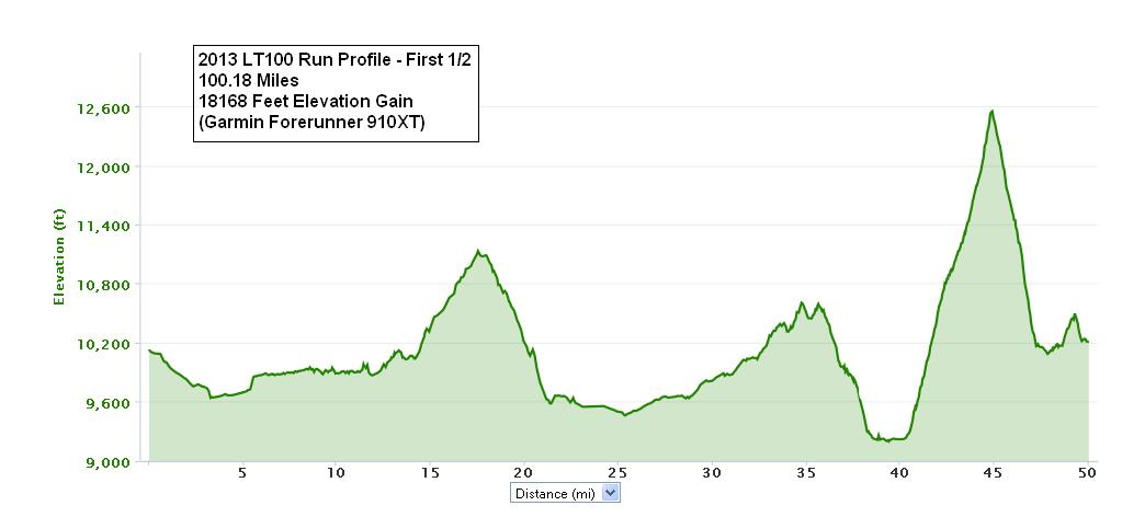 2013_Leadville_Trail_100_Run_Course_Profile