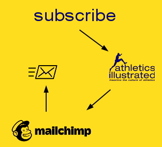 https://athleticsillustrated.com/subscribe-to-the-athletics-illustrated-newsletter/ ></a></p> </div> </aside><aside id=