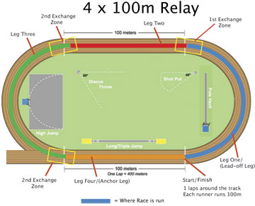 4x100m Relay Athletics Illustrated
