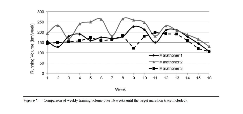 New Case Study Sheds Light Into Elite Marathon Training and